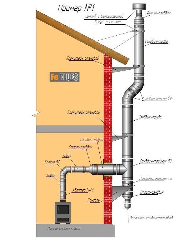 Схемы монтажа дымохода твердотопливного котла герметик для дымохода шидель