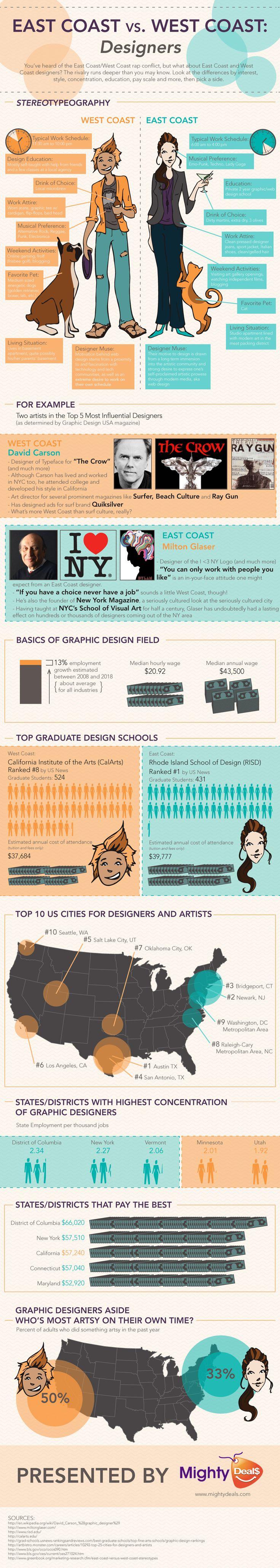 #Infographic: East coast vs west coast designersEast Coast, Design Infographic, Graphic Designers, Graphics Design, West Coast, Interesting Infographic, Infographic Mania, Westcoast, Coast Design
