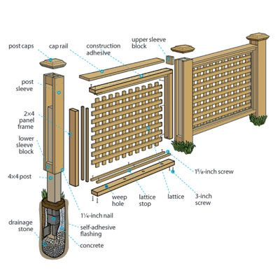 Step-by-step instructions for building a yard-beautifying, wood lattice privacy fence. | Illustration: Gregory Nemec | thisoldhouse.com