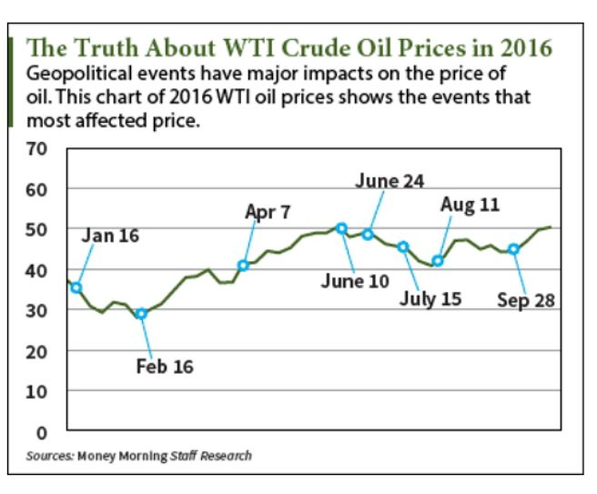 The 2016 WTI Crude Oil Price Chart Shows the Impact of Geopolitics.