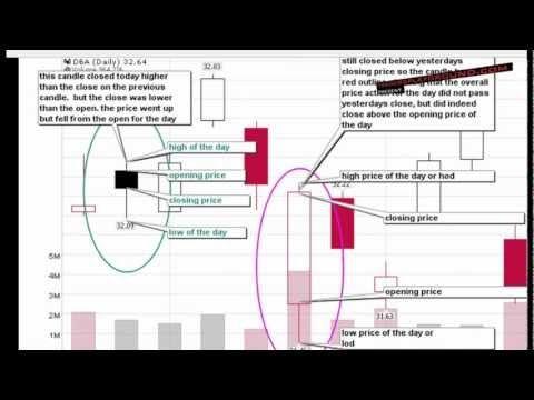 Forex candlesticks tutorial