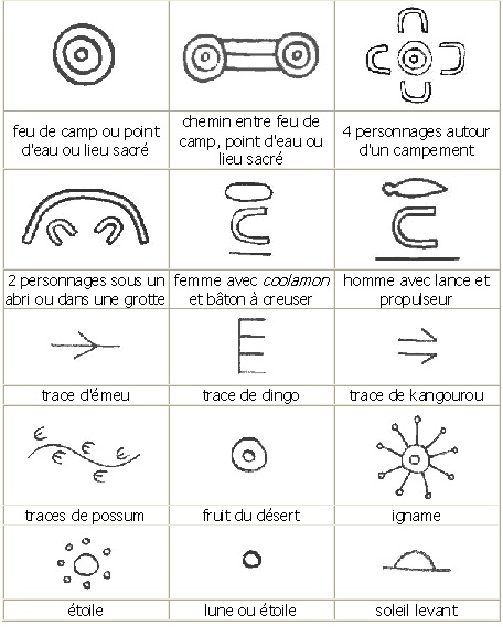 Art aborigène / interprétation de symboles