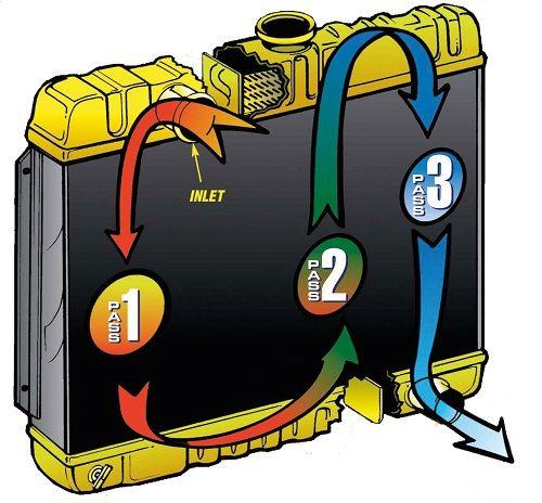 Radiator Core Designs