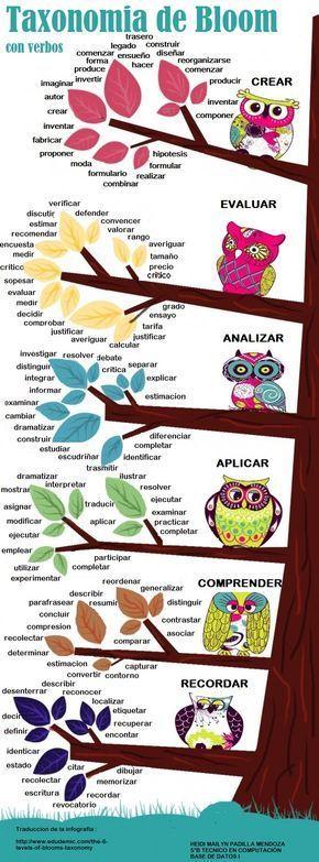 Una infografía sobre las Taxonomías de Bloom con verbos.
