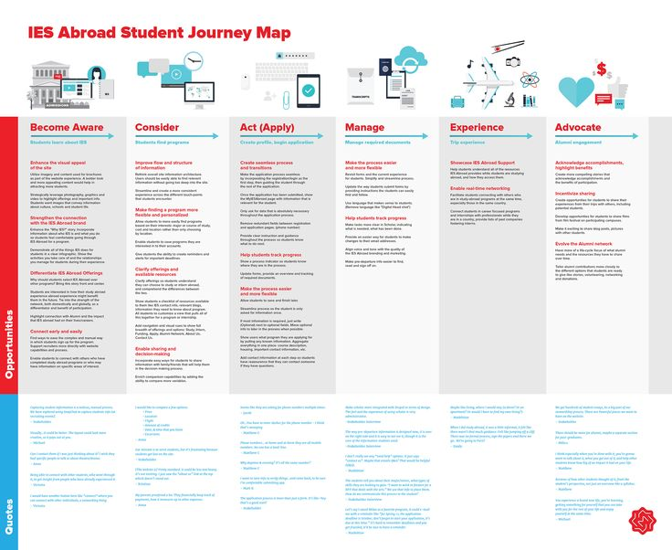10 Best B2c Banking And Finance Customer Journey Maps Images On Pinterest