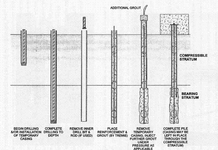Pile Foundation Design : Micropiles pile foundation used when hammering of