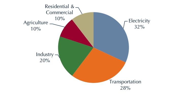 Transportation Overview | Center for Climate and Energy Solutions