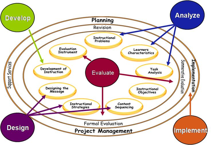 Classroom Oriented Instructional Design Models : Best action research images on pinterest school