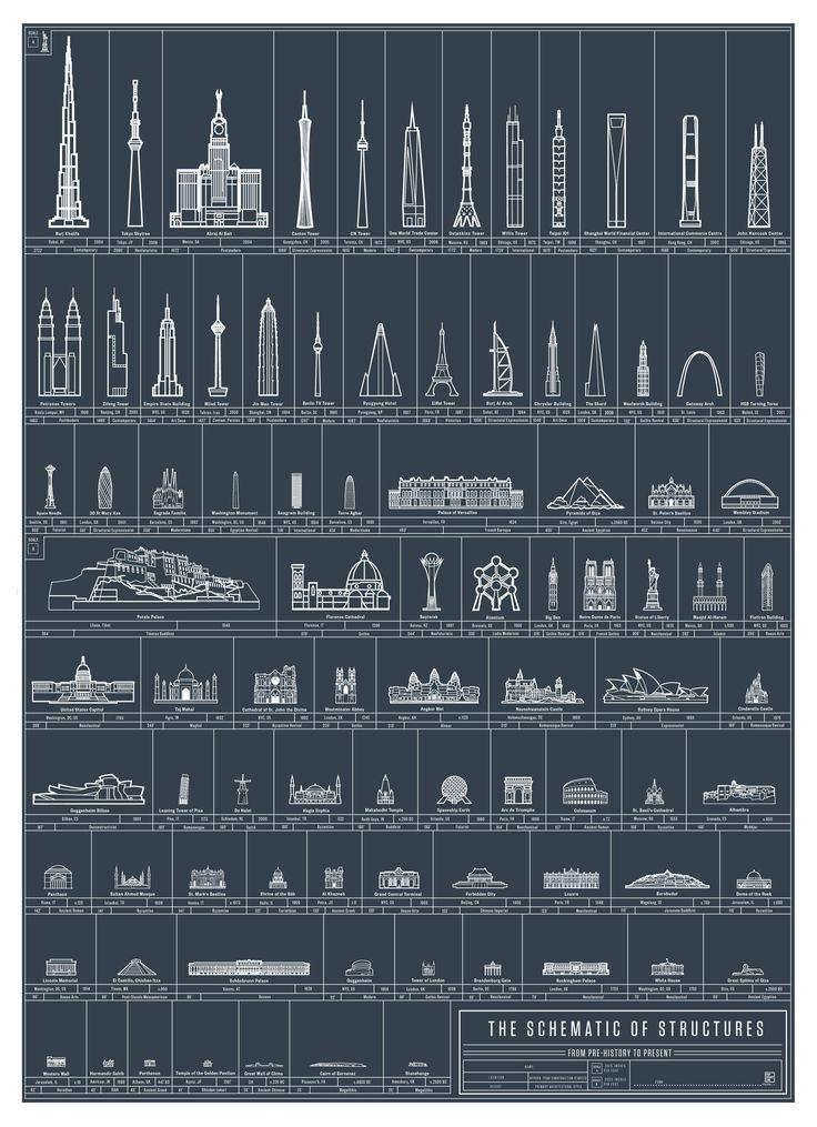 Imagem 1 de 1 da galeria de As 90 maiores realizações arquitetônicas da humanidade. © Pop Chart Lab