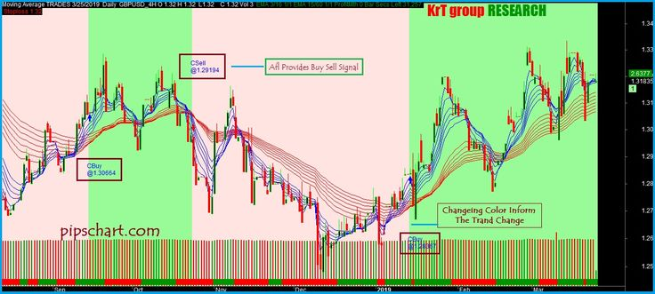 Advanced Moving Average Buy Sell Afl For Amibroker Is Used By
