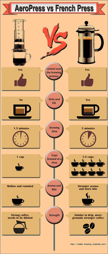 AeroPress vs French Press Infographic