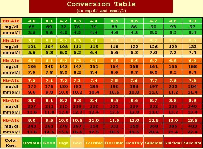 understanding your a1c levels  a1c chart hemoglobin a1c