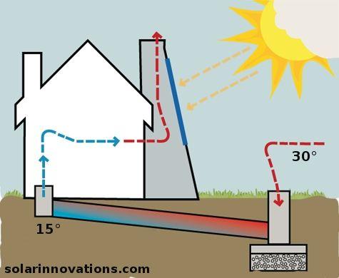 346 besten energie und umwelt bilder auf pinterest nachhaltigkeit permakultur und solar. Black Bedroom Furniture Sets. Home Design Ideas