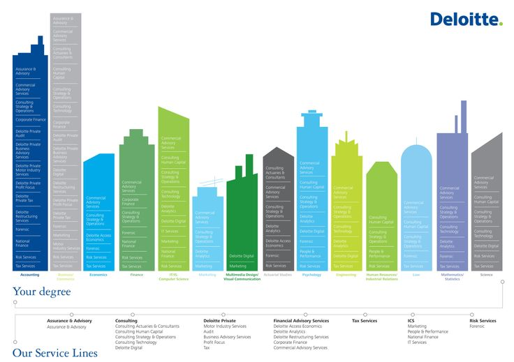 like this way of  showing all possibilities in the large deloitte organisation. Graduate Recruitment | Deloitte