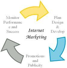 A good internet marketing strategy