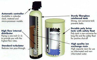 7 Best Best Water Softener Reviews And How To Choose The