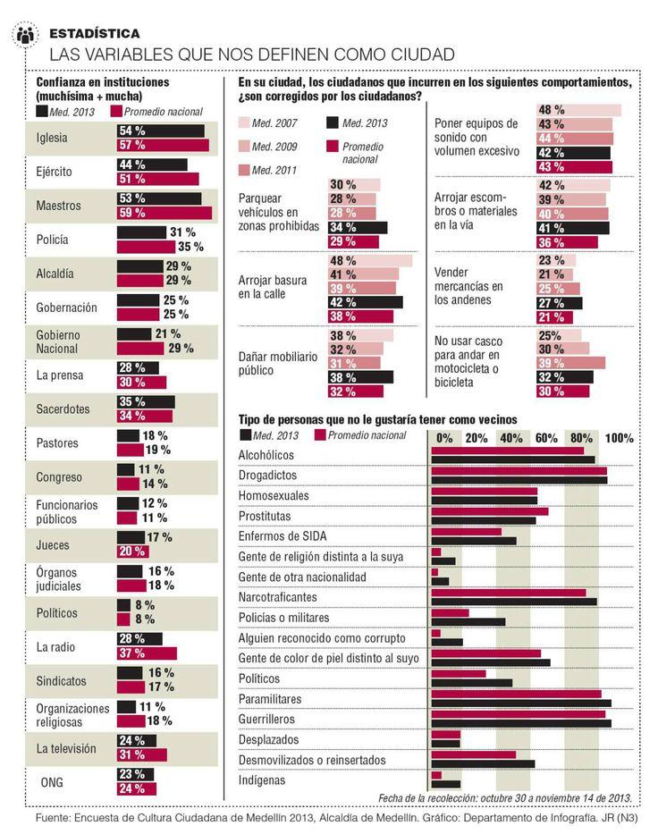 Encuesta de Cultura Ciudadana: la radiografía de nuestra realidad