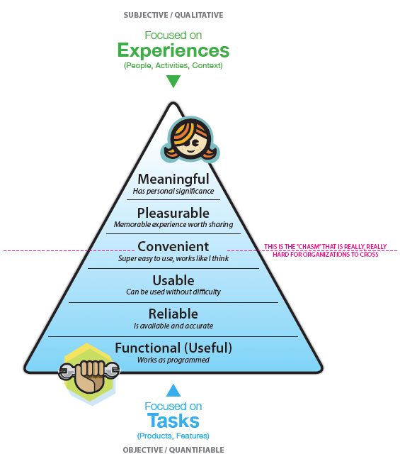 A Diagarm for discribe about UX. Tasks to Experiences by Stephen P. Anderson