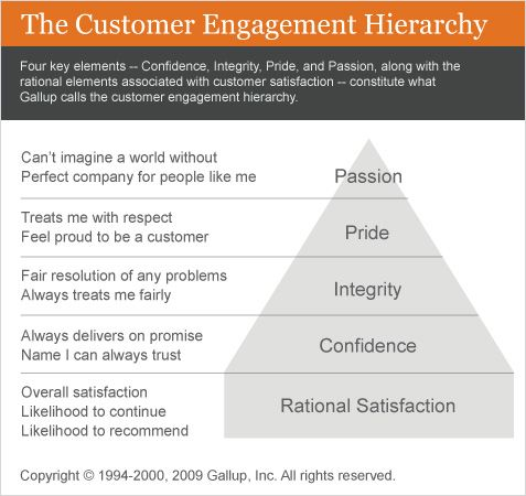 Spouse is top influencer in customer decisions