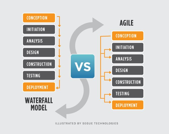 Best 25 waterfall project management ideas on pinterest for Waterfall it project management