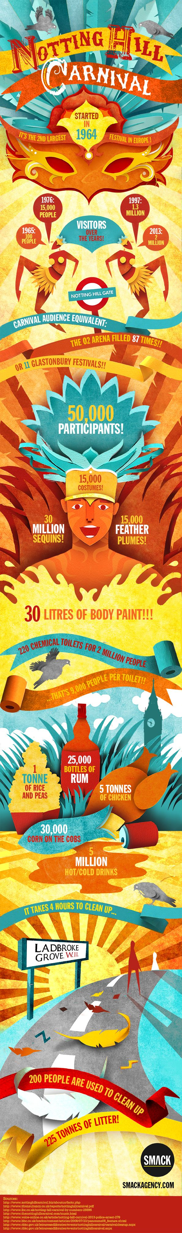 Nottinghill Carnival Infographic  #infographic #illustration #design…