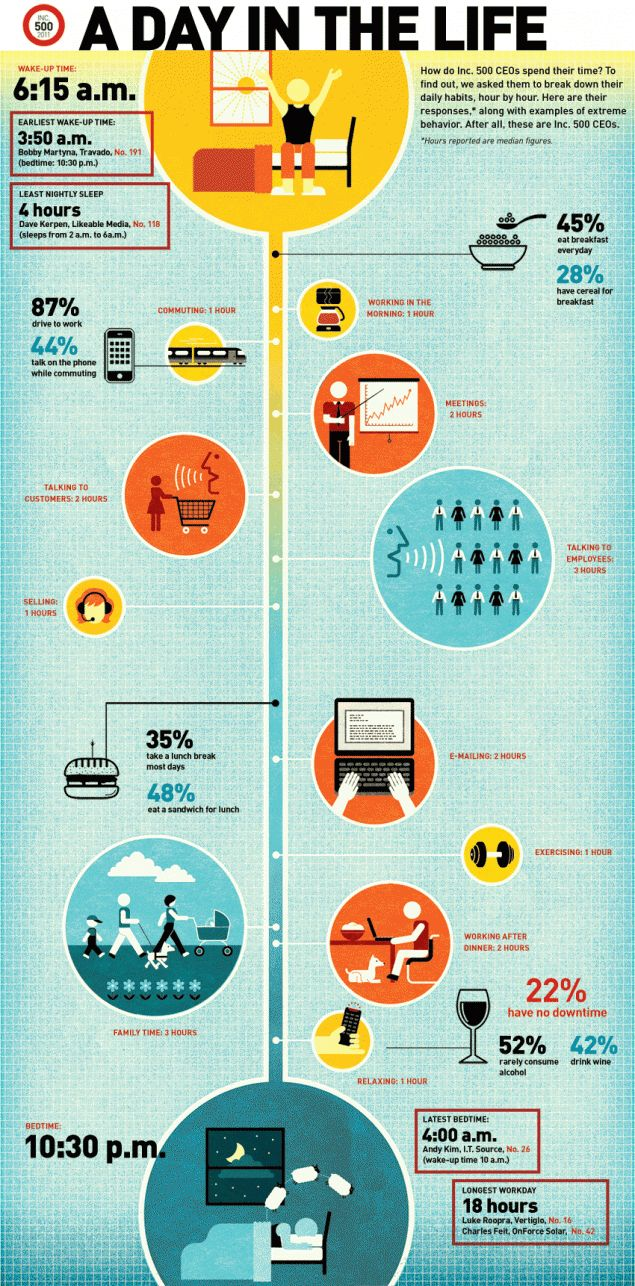 best images about infographics for entrepreneurs a day in the life of an entrepreneur