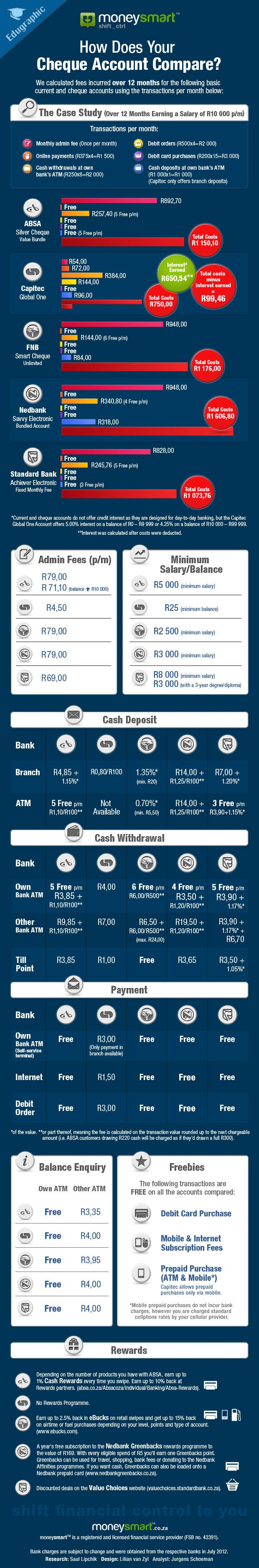 How does your cheque account compare?