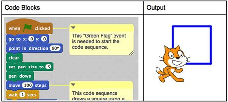 Easy Projects to Get Started with Scratch: Drawing 2D Shapes   Edutopia