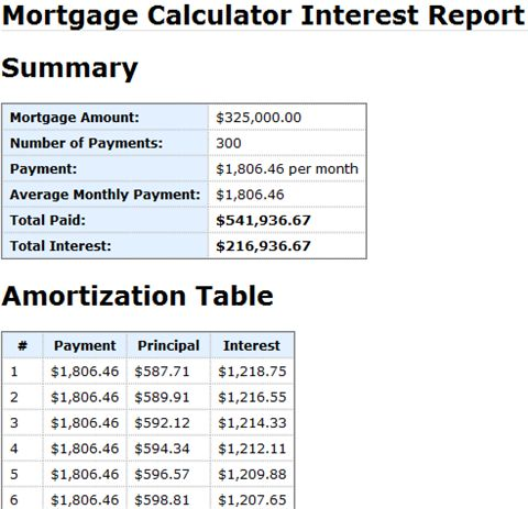 Calculate Mortgage Rates with the Mortgage Calculator Mortgage - car loan calculator template