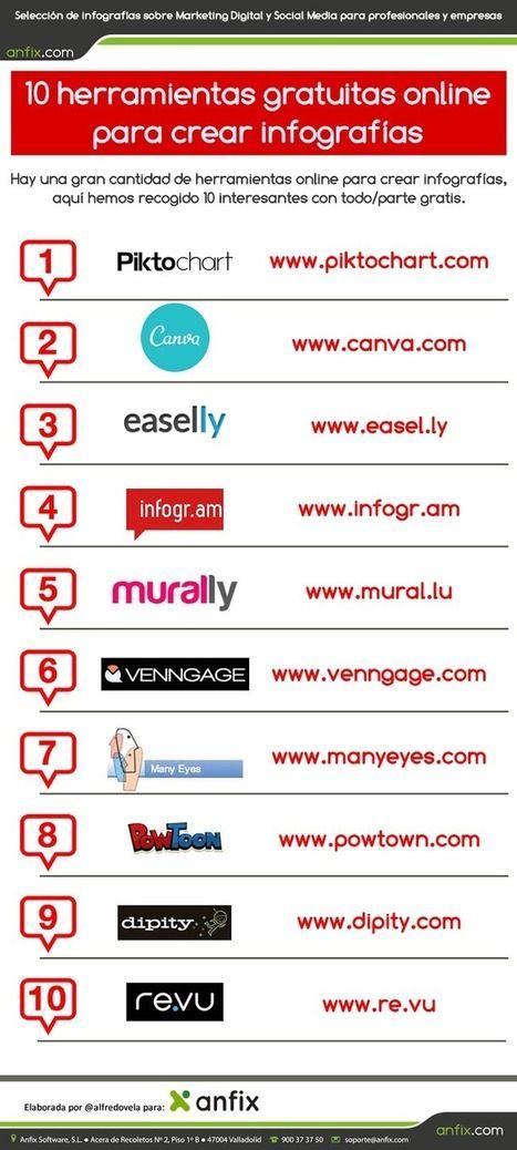 Diez herramientas online para realizar infografías en clase | TIC & Educación | Scoop.it