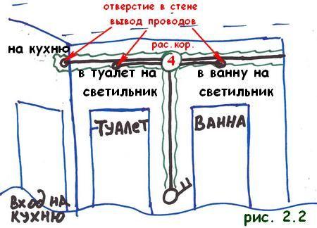Монтаж провода