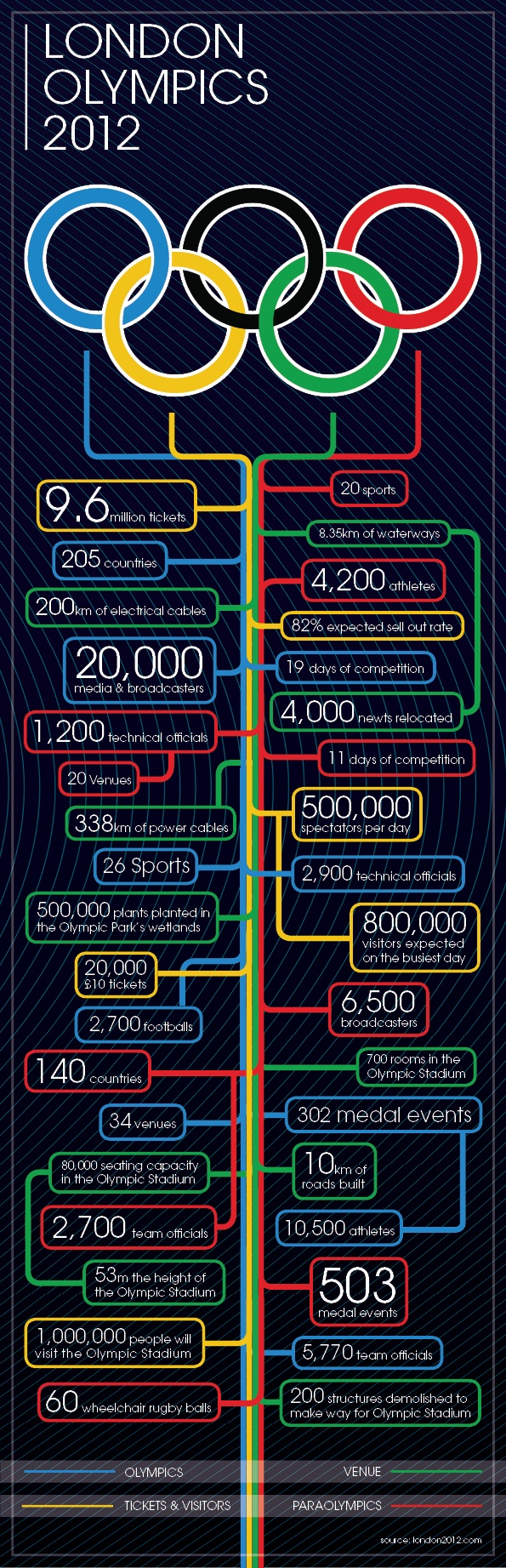 London 2012 - The Olympics by numbers