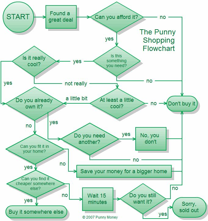 12 best Funny FlowCharts images on Pinterest Flowchart, Graphics - flow chart format in word