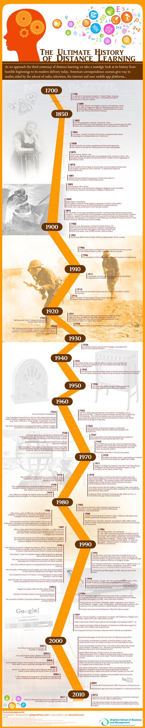 Infographic - Brighton - The Ultimate History of Distance Learning