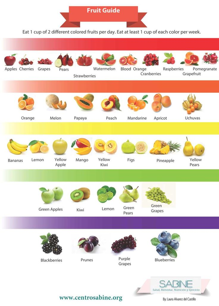 Fruit weekly guide by colors
