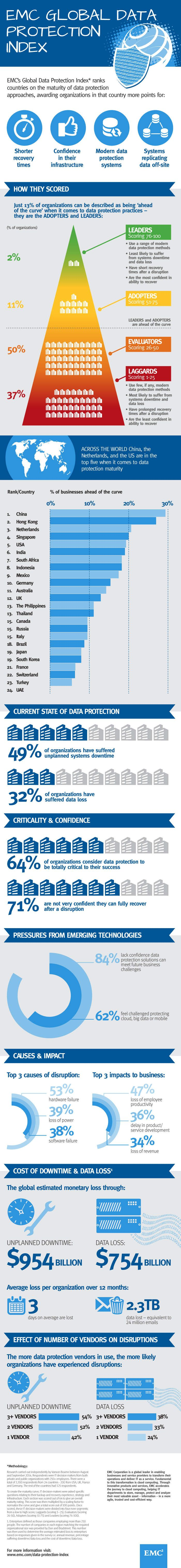 A Global View of Data Protection Readiness
