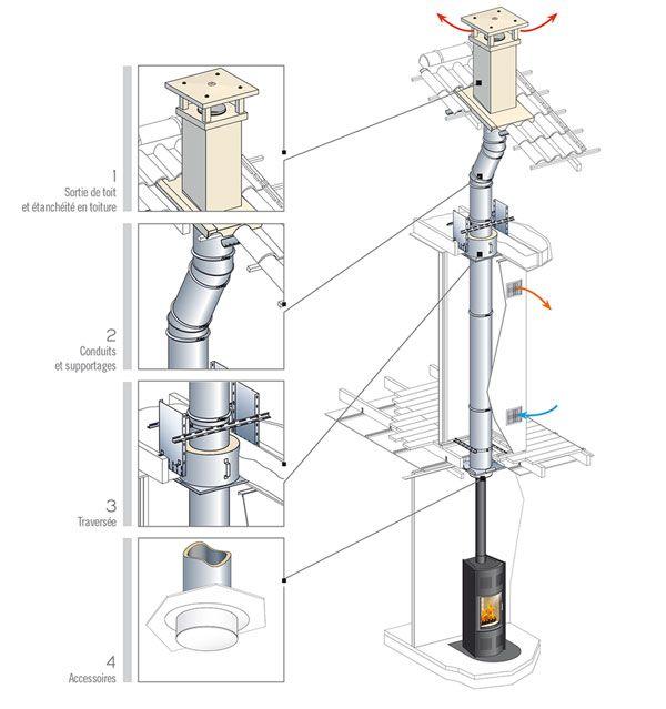 Conduit de cheminée Inox Galva polycombustible pour maison indivuelle - Cheminées Poujoulat
