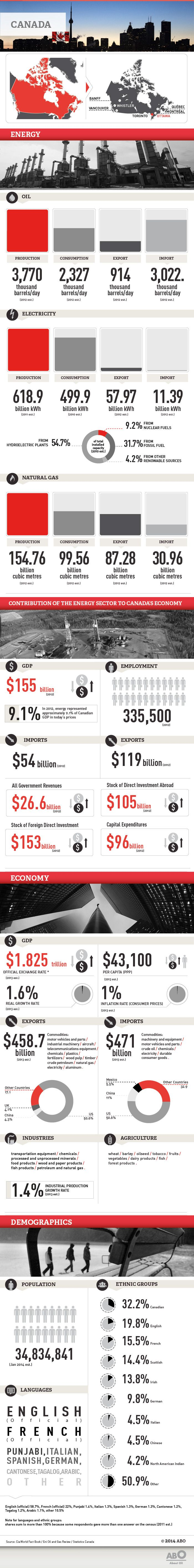 Facts and figures on the energy, economy and demographics of Canada. Source: Eni