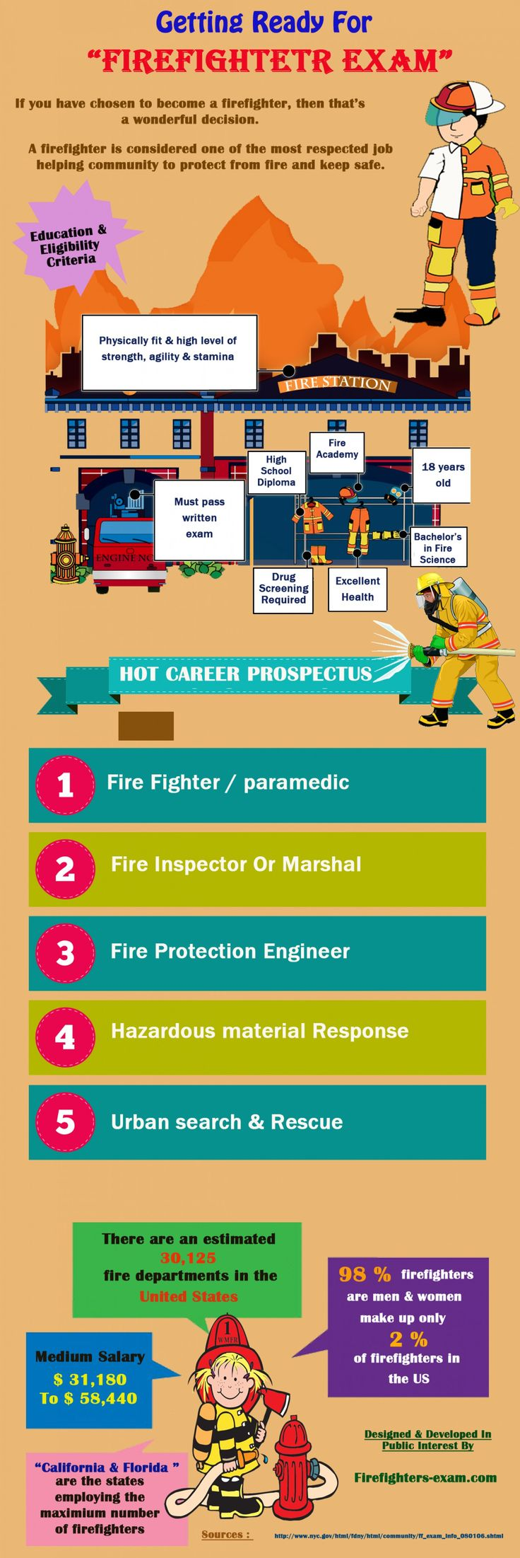 Getting Ready For The Firefighter Exam Infographic