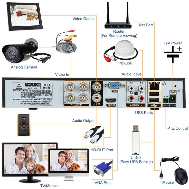 Get OWSOO 4CH Channel Full 960H/D1 800TVL CCTV Surveillance DVR Security System for $72.99! | Coupons