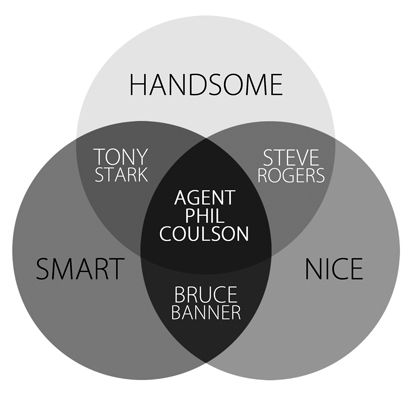 Why the fandom loves Coulson so much/ true but bruce banner is handsome... and I think steve rogers is smart... tho Tony Stark maybe not so nice... but Agent Coulson is friggin awesome!!!!!