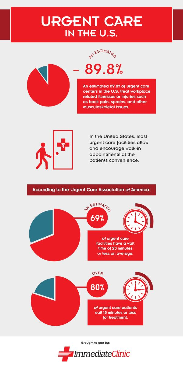 Average Emergency Room Wait Time In United States