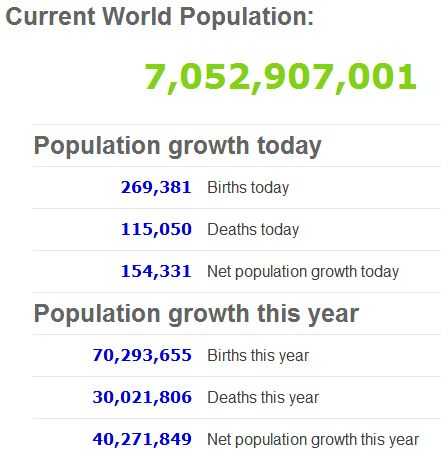 How many people are there in the world? World population has reached 7 billion on October 31, 2011. World population live counter with data sheets, graphs, ...