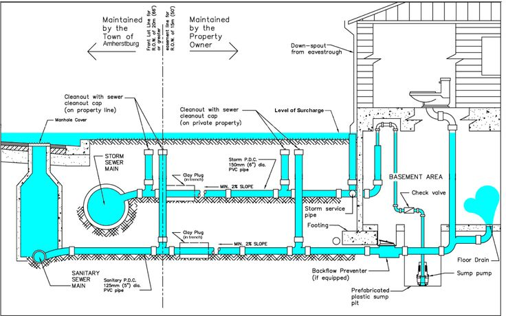 Sewer and storm sewer systems seems to be typical as long for Typical septic system