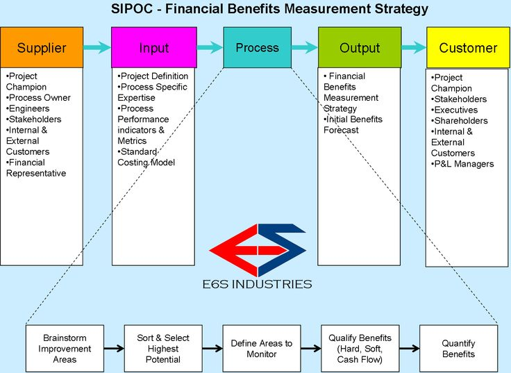 sipoc toyota Lean manufacuring assessment times worksheet, used for conducting time studies and best practises of lean manufacturing sipoc: s i p o c diagram,.