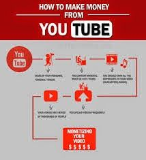 วิธีสุดฮิตพิชิตความรวยบนโลกออนไลน์: วิธีทำเงินจาก Youtube