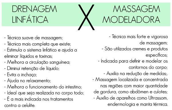 modeladora versus drenagem