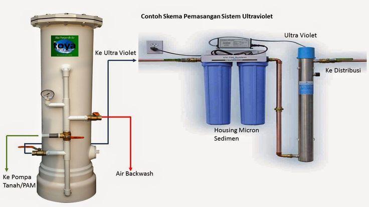 cara kerja filter air tanah sistem ultra violet pembunuh bakteri www.toyawater.com