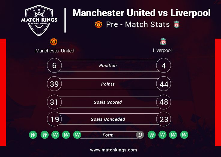 THE BIG GAME! The rivalry is ignited yet again as Manchester United host Liverpool FC. How's your team doing on www.matchkings.com? #MatchKhelo #pl #fpl #fantasysoccer #soccer #fantasyfootball #football #fantasysports #sports #fplindia #fantasyfootballindia #sportsgames #gamers #stats #fantasy #GGMU #manchesterunited #mufc #lfc #MUNLIV