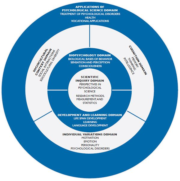 National Standards for High Standards for High School Psychology Curricula